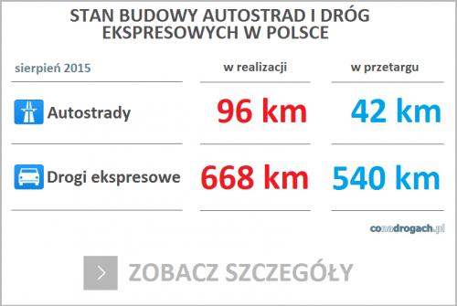 Trwa budowa dróg w Polsce