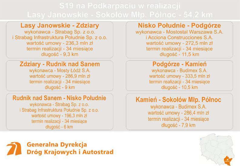 Umowy na realizację drogi ekspresowej S19 Rzeszów - granica z woj. lubelskim