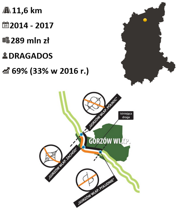 Obwodnica Gorzowa - dobudowa II jezdni drogi S3