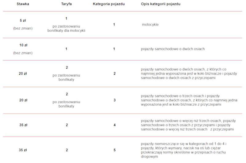 Tabela opłat za przejazd autostradą A4 Katowice - Kraków