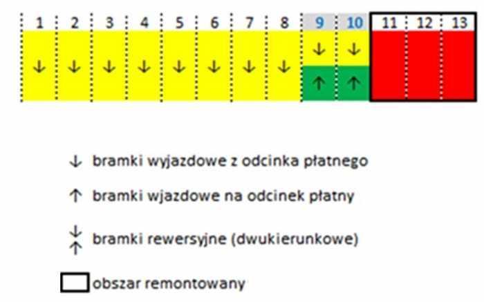 Zamknięte bramki na Punkcie Poboru Opłat pod Wrocławiem
