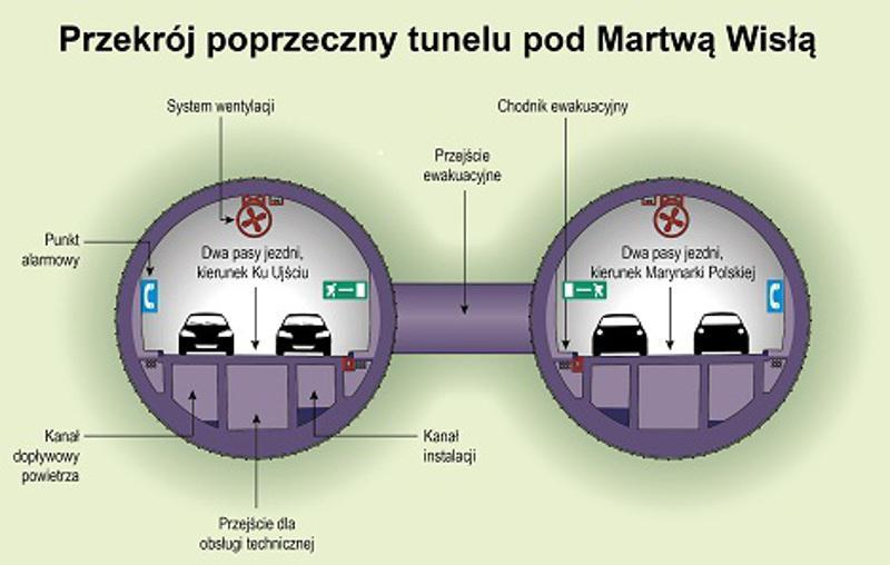 Przekrój tunelu pod Martwą Wisłą w Gdańsku